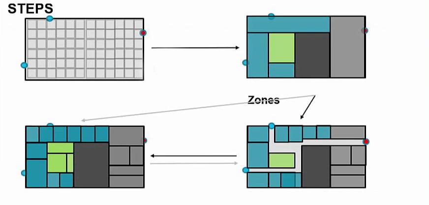 نرم افزار هوش مصنوعی معماری